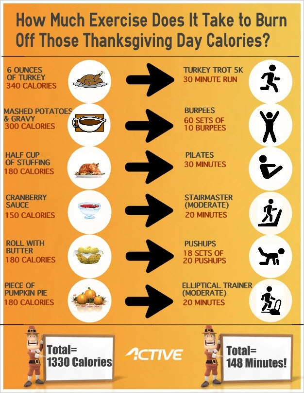 calories need to burn off thanksgiving meal infographic